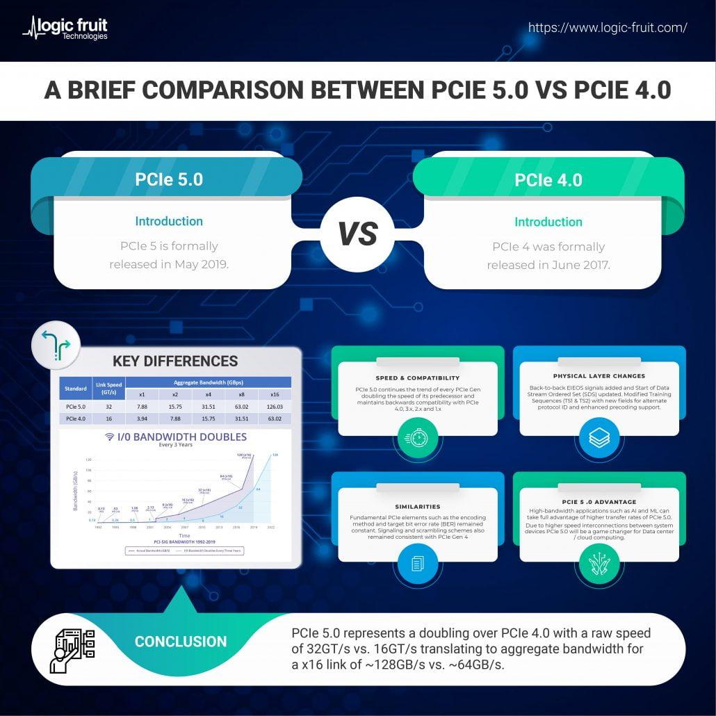 PCIe 5.0 vs PCIe 4.0 01 1
